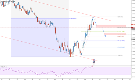 EURGBP: EURGBP - Price Broke Below The Trend Line