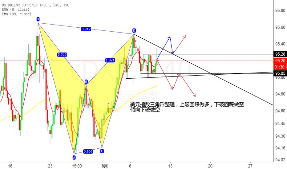 DXY: 美元指数三角形整理 耐心等待方向出来