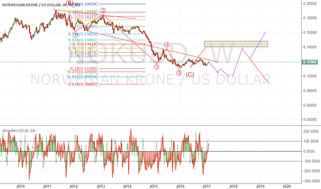 NOKUSD: oppty to long in dip