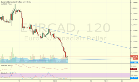 EURCAD: totaly bias