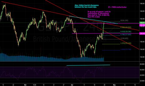 GBPJPY: GBPJPY. Resistance, overbought, divergence, fib