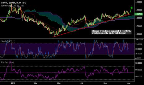 EURPLN: EUR/PLN bounces higher from trendline support, long at 2.2450