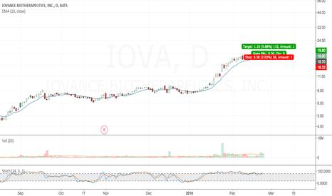 IOVA: Clear uptrend in IOVA