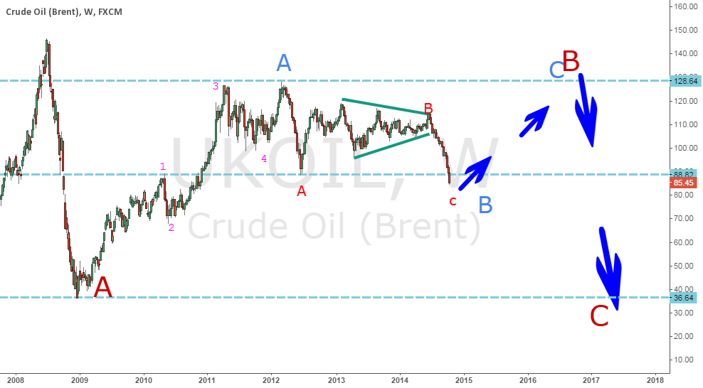 crude oil (brend) ukoil