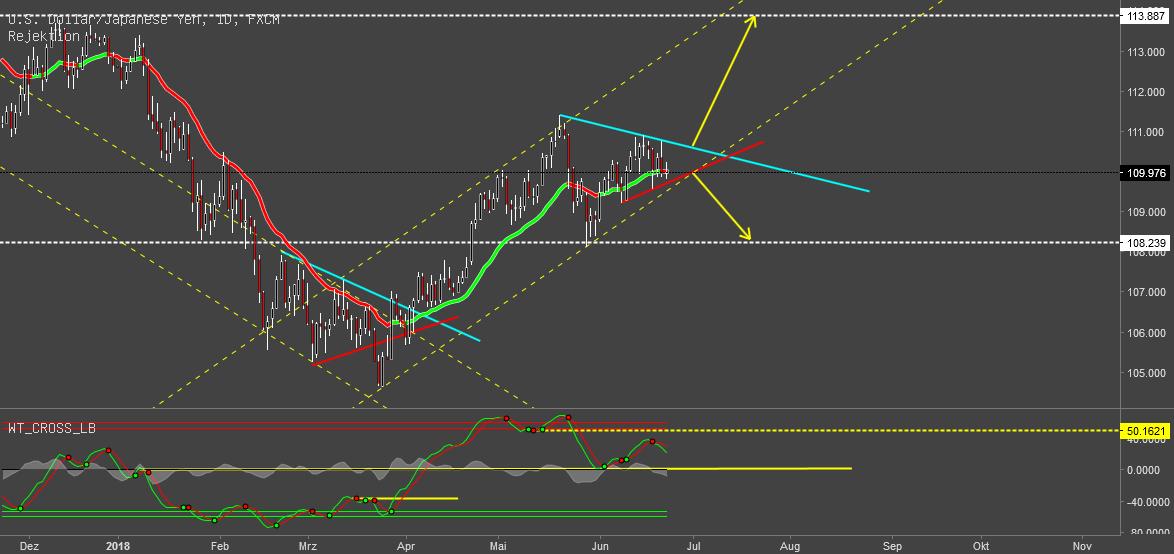 USD/JPY Short or Long