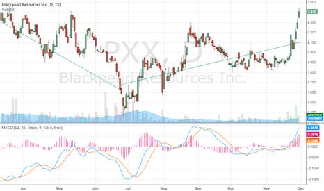 PXX: TSX:PXX, OMX:PXX SDB Bottom July?