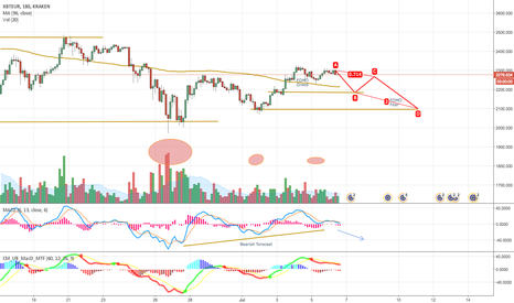 XBTEUR: XBTEUR, 3H Short-term