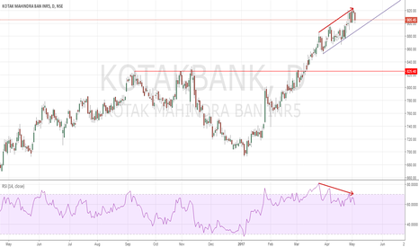 KOTAKBANK: Short Kotakbank small risk Trade
