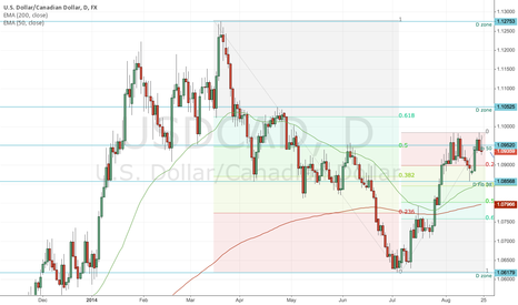 USDCAD: USD Look to go long on retracement to 50EMA