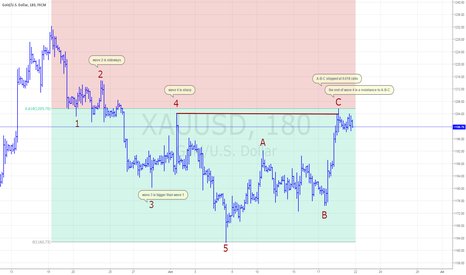 XAUUSD: Short GOLD at the end of ABC