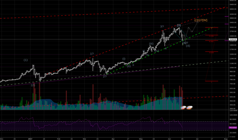 BTCUSD: (4) could be finished.