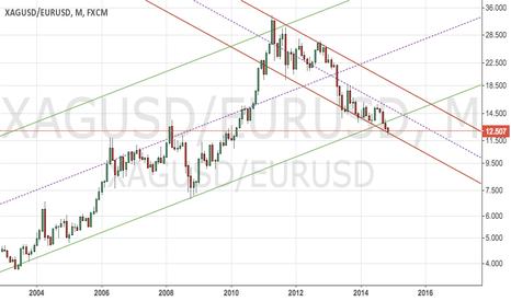 XAGUSD/EURUSD: Silver in EUR