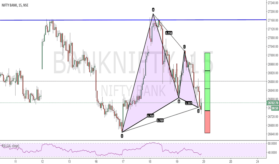 BANKNIFTY: GARTLEY