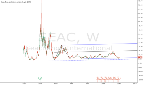 SEAC: SEACHANGE International