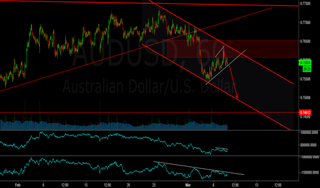 AUDUSD: audusd - sell on break