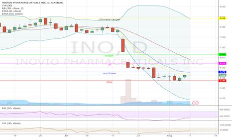 INO: Swing on INO