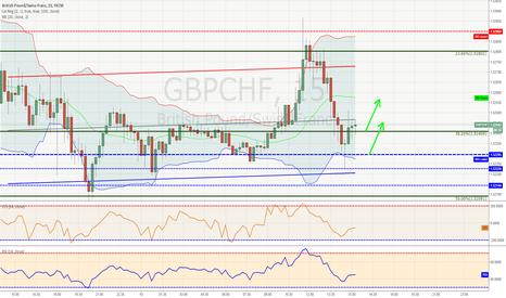 GBPCHF: Отскок GbpChf