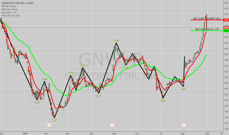 GNW: OPENING: GNW COVERED CALL