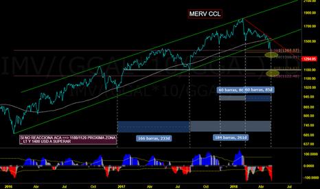 IMV/(GGAL*10/GGAL): Merval CCL - Esperaramos como evoluciona