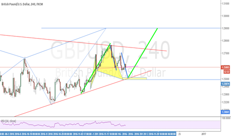 GBPUSD: Possible Cypher Pattern