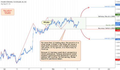 GBPUSD: GBP: Range break.