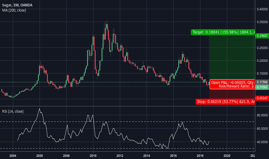 SUGARUSD: SUGARUSD long position