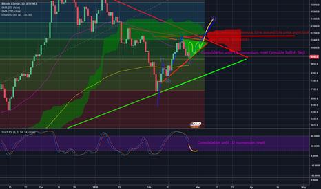 Trader Bit Bloom Trading Ideas Charts Tradingview