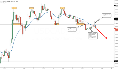 USDCAD: Rejection at Support Turned Resistance