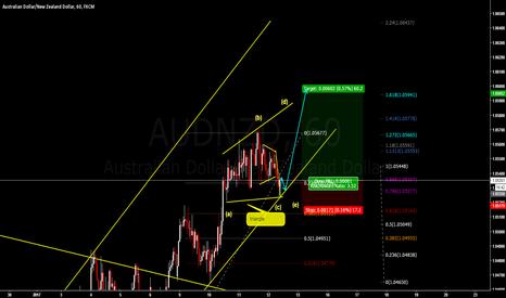 AUDNZD: buy the break of triangle