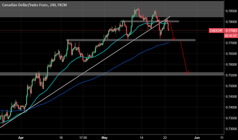 CADCHF: CADCHF: CAD weakness?