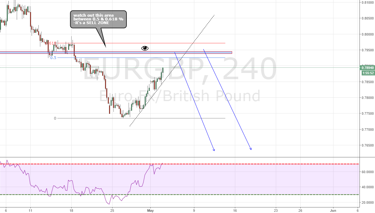 eurgbp waiting for signal to sell