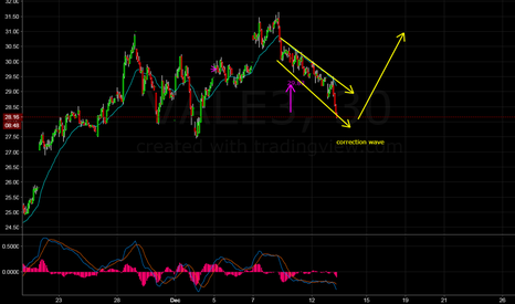 VALE3: Correction wave