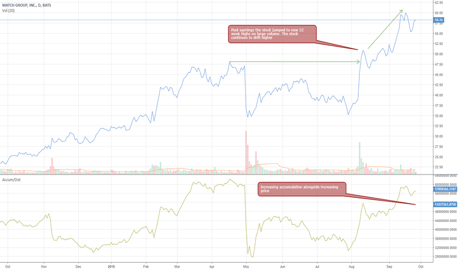 MTCH: MTCH still looks to have upside