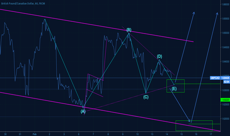 GBPCAD: GBPCAD in a triangle, ready for the big up move