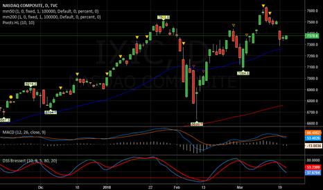 IXIC: NASDAQ   -   SHORT