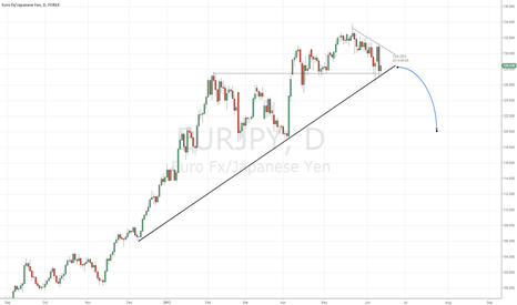EURJPY: EURJPY about to break?
