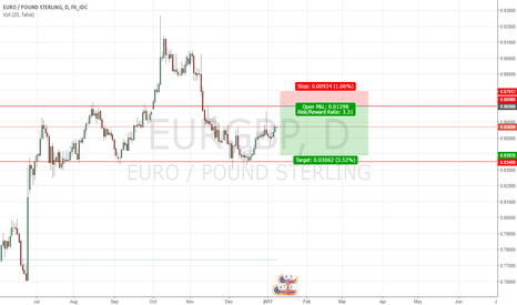 EURGBP: EUR\GBP sell limit at 0.86988