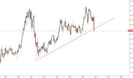 T: 9-YR trend line breaks