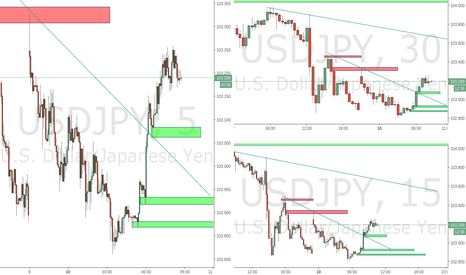 USDJPY: Long around 102.933 ish