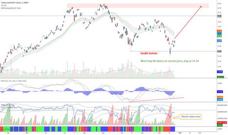 EWT: Taiwan - Double bottom