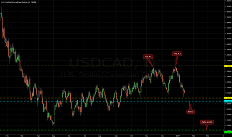 USDCAD: Double Top on USD/CAD @ D1