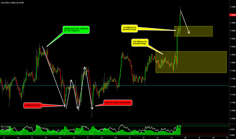 EURUSD: EURUSD - Caught A  Nice 200+ Pip Move Last Week, Now What?