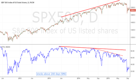 SPX500: You have been warned. Bear market coming!