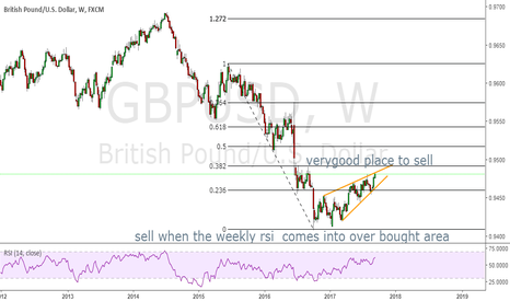 GBPUSD: GBPUSD WEEKLY sell at the high and there is a alot of stucture t