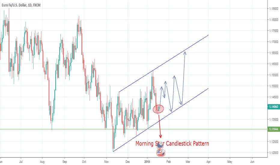 EURUSD: EURUSD D1 Chart | Longterm Trading Analys