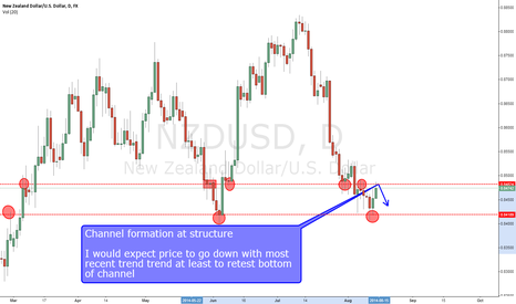 NZDUSD: NZD/USD SHORT at structure