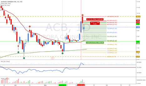 ACB: Short ACB - Buy the Rumor, Sell the News.