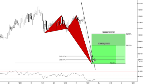 AUDCAD: (1h) Measuring the strength of the bulls