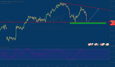 GBPJPY: Strong Support Detected