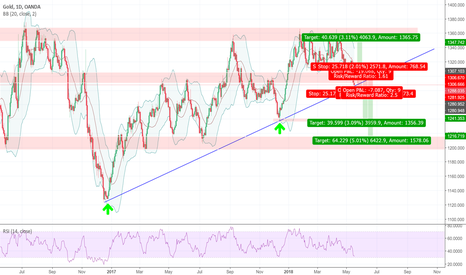 XAUUSD: Swing trade opportunities - GOLD at trendline support